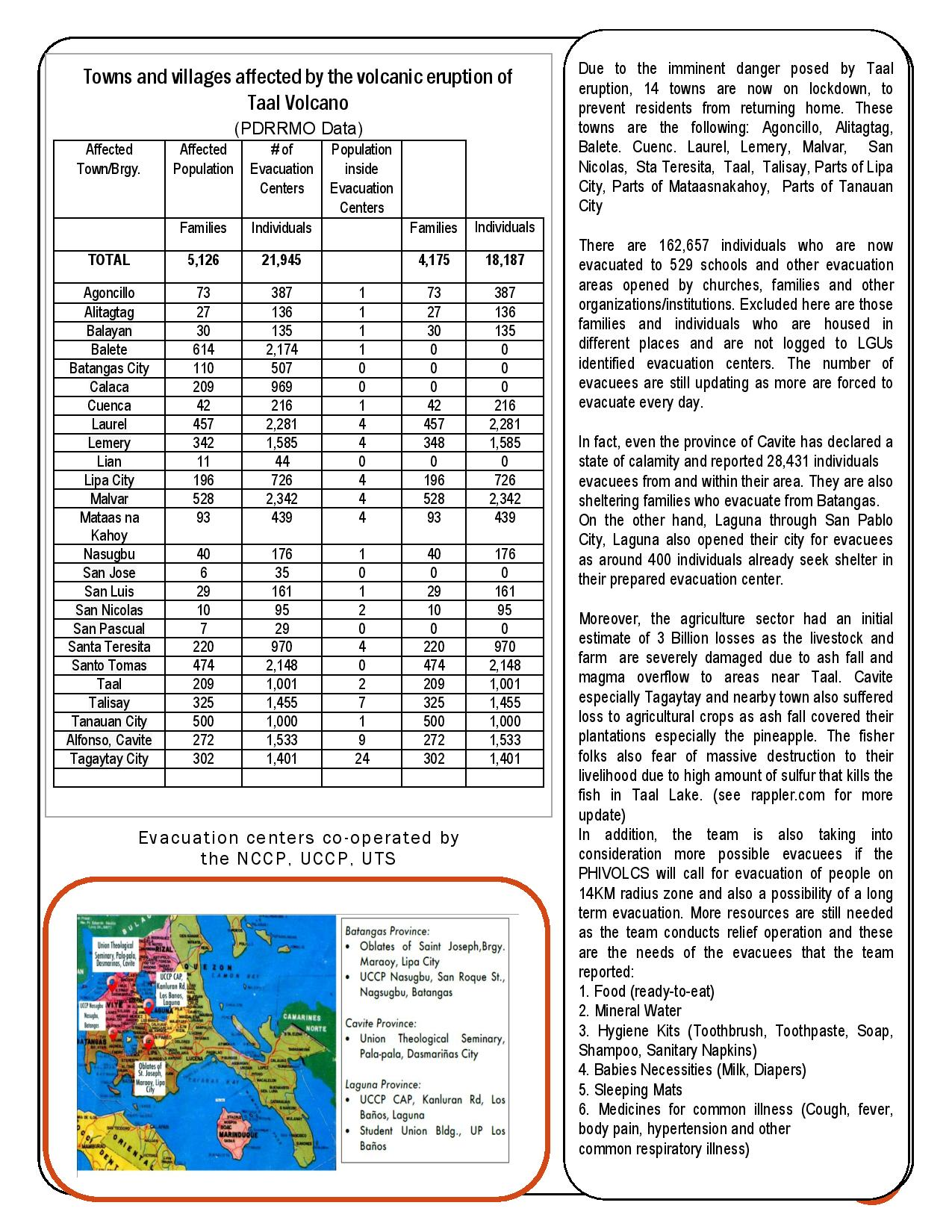 2020-Disaster-Impact-Response-Bulletin -TAAL VOLCANO ERUPTION-Edited-page-003